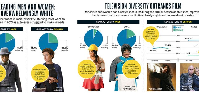 2015 Hollywood Diversity Report
