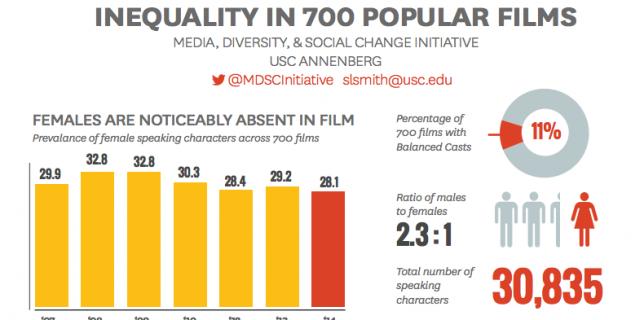 USC Diversity Study 2015